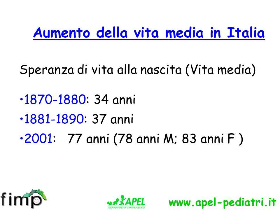 www.apel-pediatri.it Speranza di vita alla nascita (Vita media) 1870-1880: 34 anni 1881-1890: 37 anni 2001: 77 anni (78 anni M; 83 anni F ) Aumento della vita media in Italia