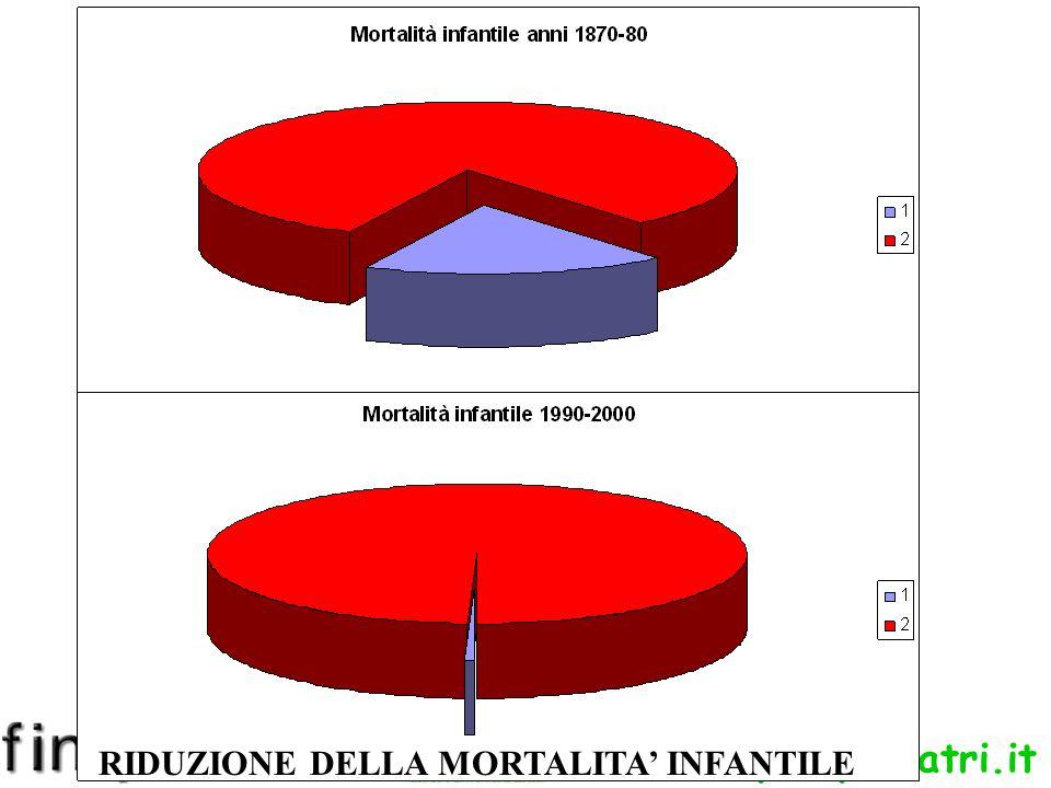 www.apel-pediatri.it RIDUZIONE DELLA MORTALITA INFANTILE