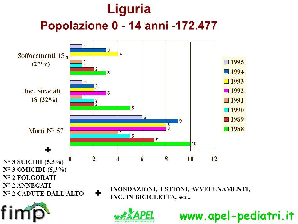 Liguria Popolazione 0 - 14 anni -172.477 N° 3 SUICIDI (5,3%) N° 3 OMICIDI (5,3%) N° 2 FOLGORATI N° 2 ANNEGATI N° 2 CADUTE DALLALTO + + INONDAZIONI, USTIONI, AVVELENAMENTI, INC.