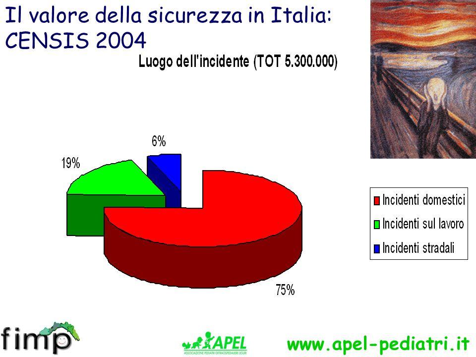 www.apel-pediatri.it Società e dati anagrafici: riduzione dei bambini
