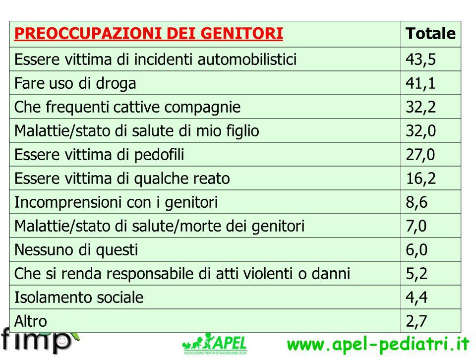 www.apel-pediatri.it Il valore della sicurezza in Italia: CENSIS 2004