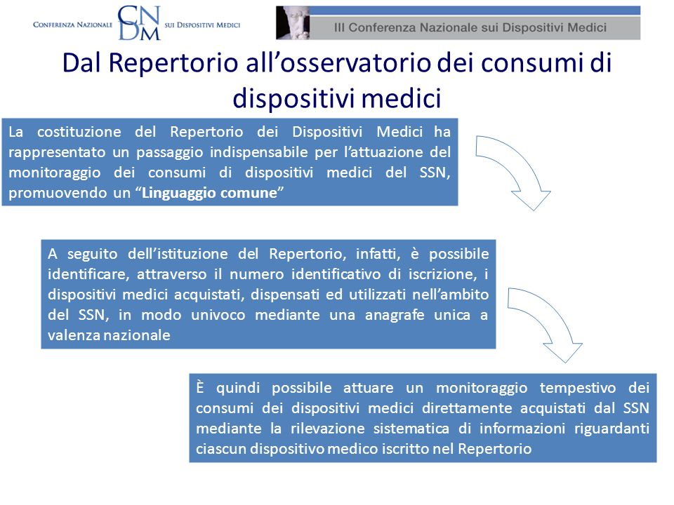Dal Repertorio allosservatorio dei consumi di dispositivi medici È quindi possibile attuare un monitoraggio tempestivo dei consumi dei dispositivi med