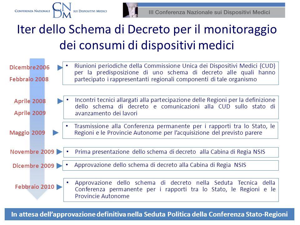 Riunioni periodiche della Commissione Unica dei Dispositivi Medici (CUD) per la predisposizione di uno schema di decreto alle quali hanno partecipato