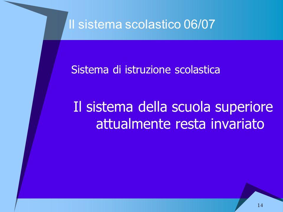 14 Il sistema scolastico 06/07 Sistema di istruzione scolastica Il sistema della scuola superiore attualmente resta invariato