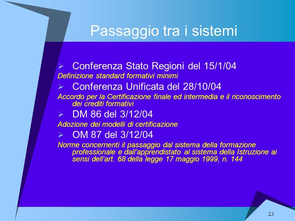 23 Passaggio tra i sistemi Conferenza Stato Regioni del 15/1/04 Definizione standard formativi minimi Conferenza Unificata del 28/10/04 Accordo per la