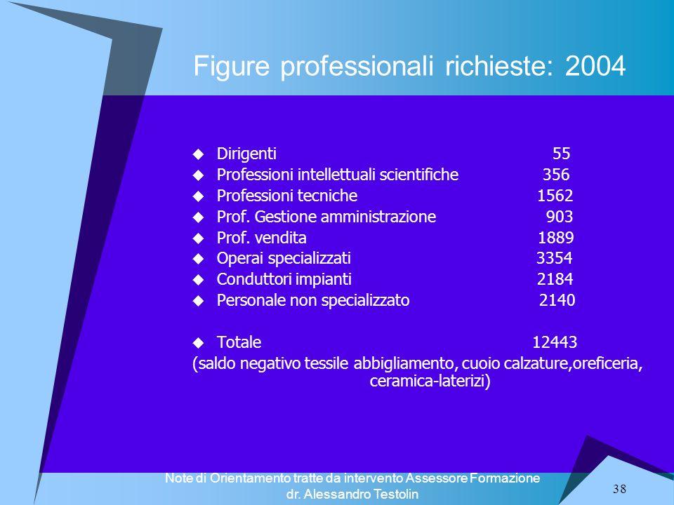 38 Figure professionali richieste: 2004 Dirigenti 55 Professioni intellettuali scientifiche 356 Professioni tecniche 1562 Prof. Gestione amministrazio