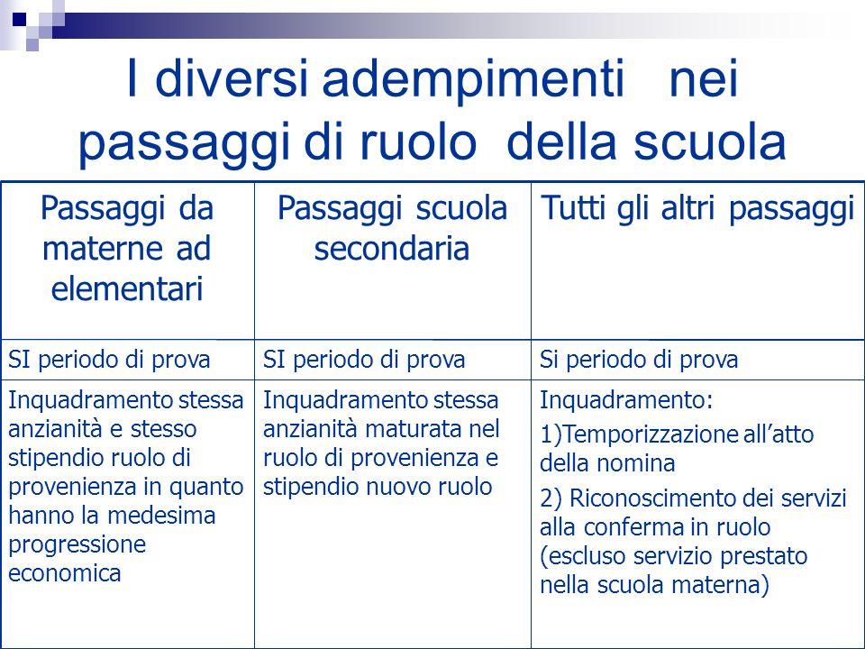 I diversi adempimenti nei passaggi di ruolo della scuola Inquadramento: 1)Temporizzazione allatto della nomina 2) Riconoscimento dei servizi alla conf