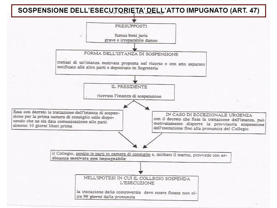 SOSPENSIONE DELLESECUTORIETA DELLATTO IMPUGNATO (ART. 47)
