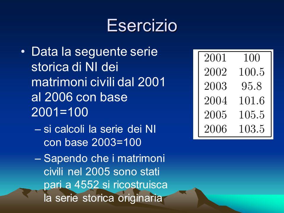 Esercizio Data la seguente serie storica di NI dei matrimoni civili dal 2001 al 2006 con base 2001=100 –si calcoli la serie dei NI con base 2003=100 –