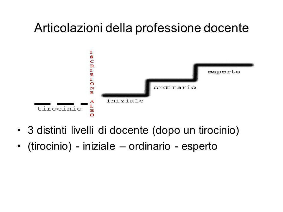 Articolazioni della professione docente 3 distinti livelli di docente (dopo un tirocinio) (tirocinio) - iniziale – ordinario - esperto