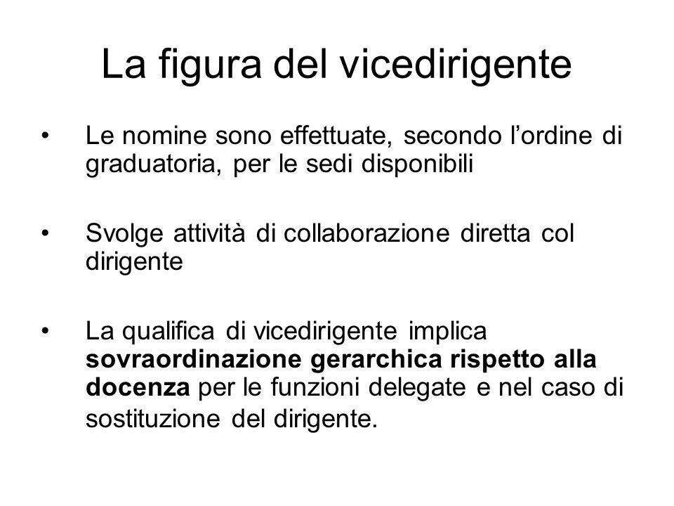 La figura del vicedirigente Le nomine sono effettuate, secondo lordine di graduatoria, per le sedi disponibili Svolge attività di collaborazione diret