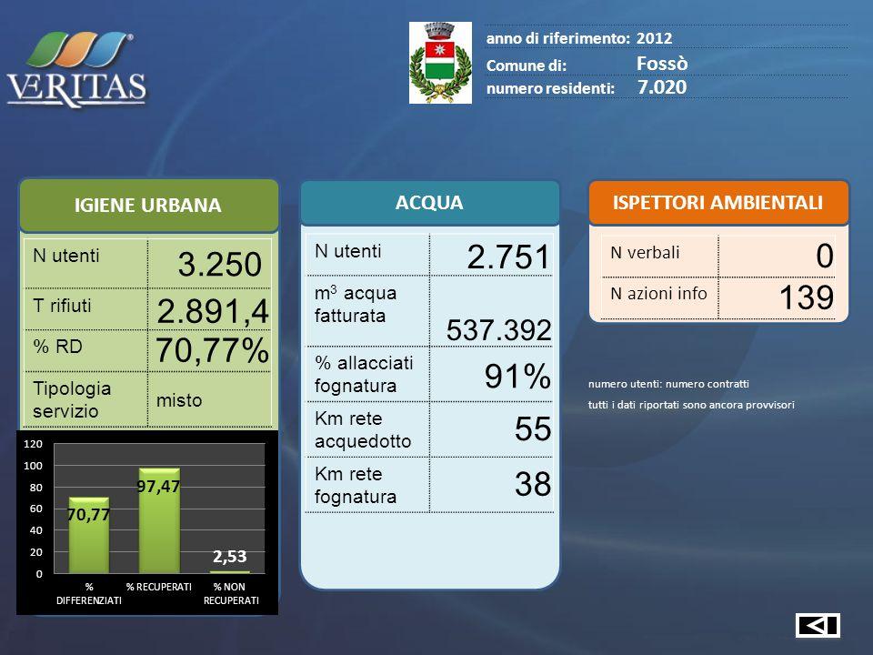 IGIENE URBANA ACQUA ISPETTORI AMBIENTALI anno di riferimento:2012 Comune di: Fossò numero residenti: 7.020 N utenti 3.250 T rifiuti 2.891,4 % RD 70,77% Tipologia servizio misto N utenti 2.751 m 3 acqua fatturata 537.392 % allacciati fognatura 91% Km rete acquedotto 55 Km rete fognatura 38 N verbali 0 N azioni info 139 numero utenti: numero contratti tutti i dati riportati sono ancora provvisori