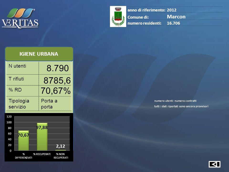 IGIENE URBANA anno di riferimento:2012 Comune di: Marcon numero residenti:16.706 N utenti 8.790 T rifiuti 8785,6 % RD 70,67% Tipologia servizio Porta a porta numero utenti: numero contratti tutti i dati riportati sono ancora provvisori