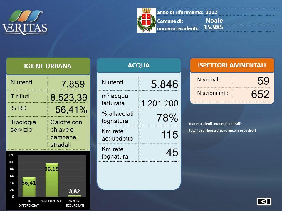 IGIENE URBANA ACQUA ISPETTORI AMBIENTALI anno di riferimento:2012 Comune di: Noale numero residenti: 15.985 N verbali 59 N azioni info 652 N utenti 5.846 m 3 acqua fatturata 1.201.200 % allacciati fognatura 78% Km rete acquedotto 115 Km rete fognatura 45 numero utenti: numero contratti tutti i dati riportati sono ancora provvisori N utenti 7.859 T rifiuti 8.523,39 % RD 56,41% Tipologia servizio Calotte con chiave e campane stradali