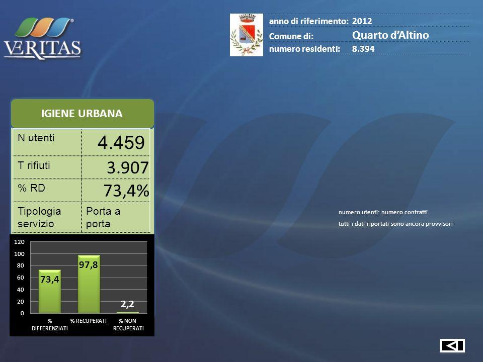 IGIENE URBANA N utenti 4.459 T rifiuti 3.907 % RD 73,4% Tipologia servizio Porta a porta anno di riferimento:2012 Comune di: Quarto dAltino numero residenti:8.394 numero utenti: numero contratti tutti i dati riportati sono ancora provvisori