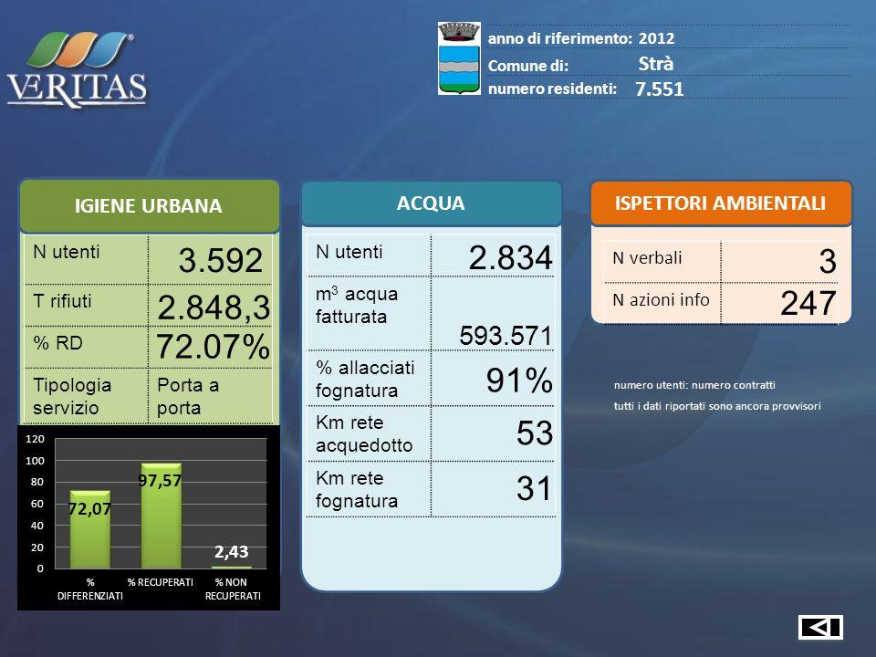 IGIENE URBANA ACQUA ISPETTORI AMBIENTALI anno di riferimento:2012 Comune di: Strà numero residenti: 7.551 N utenti 3.592 T rifiuti 2.848,3 % RD 72.07% Tipologia servizio Porta a porta N utenti 2.834 m 3 acqua fatturata 593.571 % allacciati fognatura 91% Km rete acquedotto 53 Km rete fognatura 31 N verbali 3 N azioni info 247 numero utenti: numero contratti tutti i dati riportati sono ancora provvisori