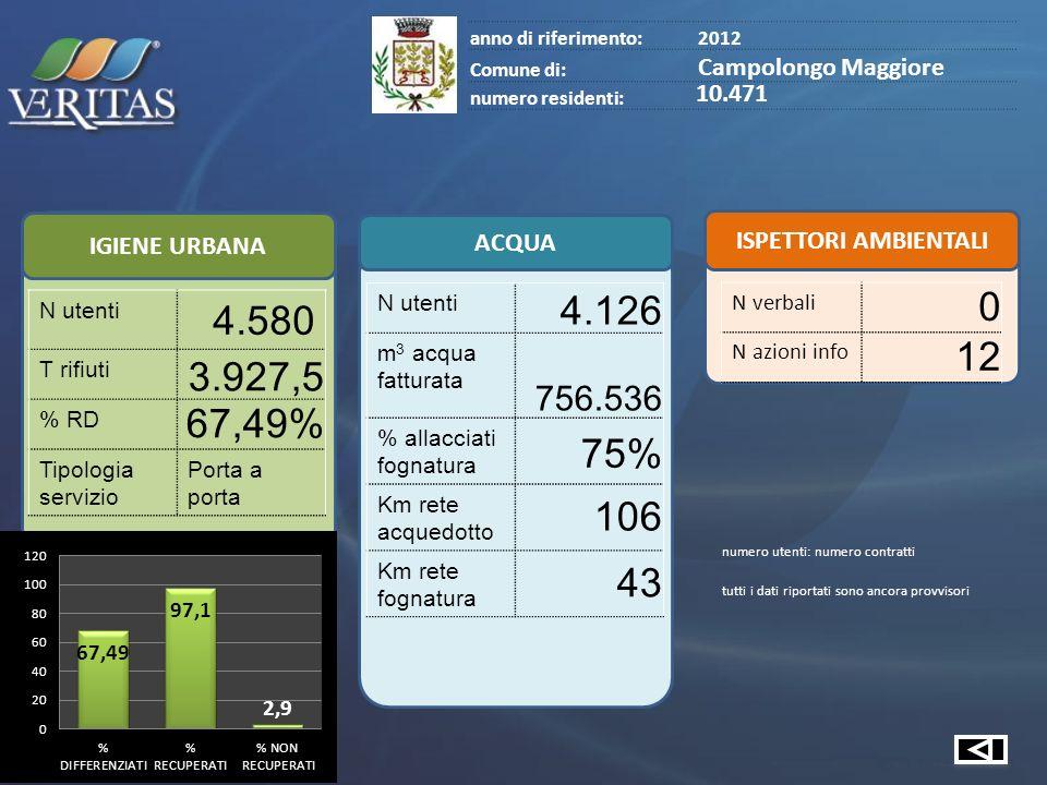 IGIENE URBANA ACQUA ISPETTORI AMBIENTALI anno di riferimento:2012 Comune di: Camponogara numero residenti: 12.979 N utenti 5.853 T rifiuti 4.872,2 % RD 67,89% Tipologia servizio Porta a porta N utenti 4.982 m 3 acqua fatturata 881.268 % allacciati fognatura 87,2% Km rete acquedotto 90 Km rete fognatura 51 N verbali 11 N azioni info 326 numero utenti: numero contratti tutti i dati riportati sono ancora provvisori
