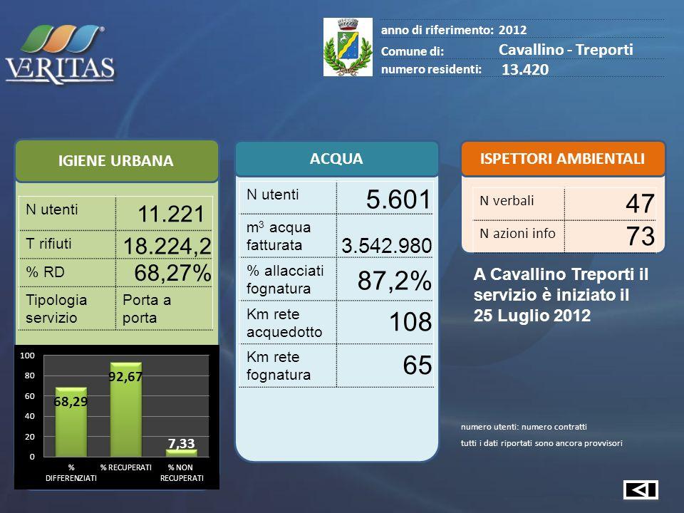 IGIENE URBANA ACQUA ISPETTORI AMBIENTALI anno di riferimento:2012 Comune di: Cavallino - Treporti numero residenti: 13.420 N utenti 11.221 T rifiuti 18.224,2 % RD 68,27% Tipologia servizio Porta a porta numero utenti: numero contratti tutti i dati riportati sono ancora provvisori N utenti 5.601 m 3 acqua fatturata 3.542.980 % allacciati fognatura 87,2% Km rete acquedotto 108 Km rete fognatura 65 N verbali 47 N azioni info 73 A Cavallino Treporti il servizio è iniziato il 25 Luglio 2012