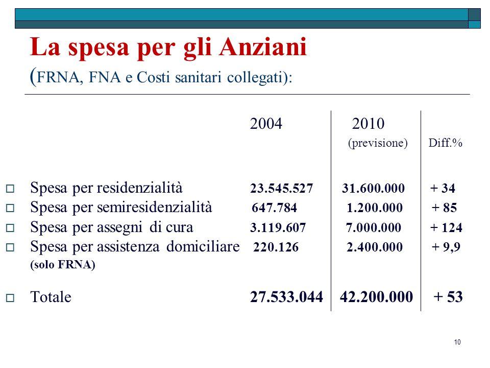 10 La spesa per gli Anziani ( FRNA, FNA e Costi sanitari collegati): 2004 2010 (previsione) Diff.% Spesa per residenzialità 23.545.527 31.600.000 + 34 Spesa per semiresidenzialità 647.784 1.200.000 + 85 Spesa per assegni di cura 3.119.607 7.000.000 + 124 Spesa per assistenza domiciliare 220.126 2.400.000 + 9,9 (solo FRNA) Totale27.533.044 42.200.000 + 53