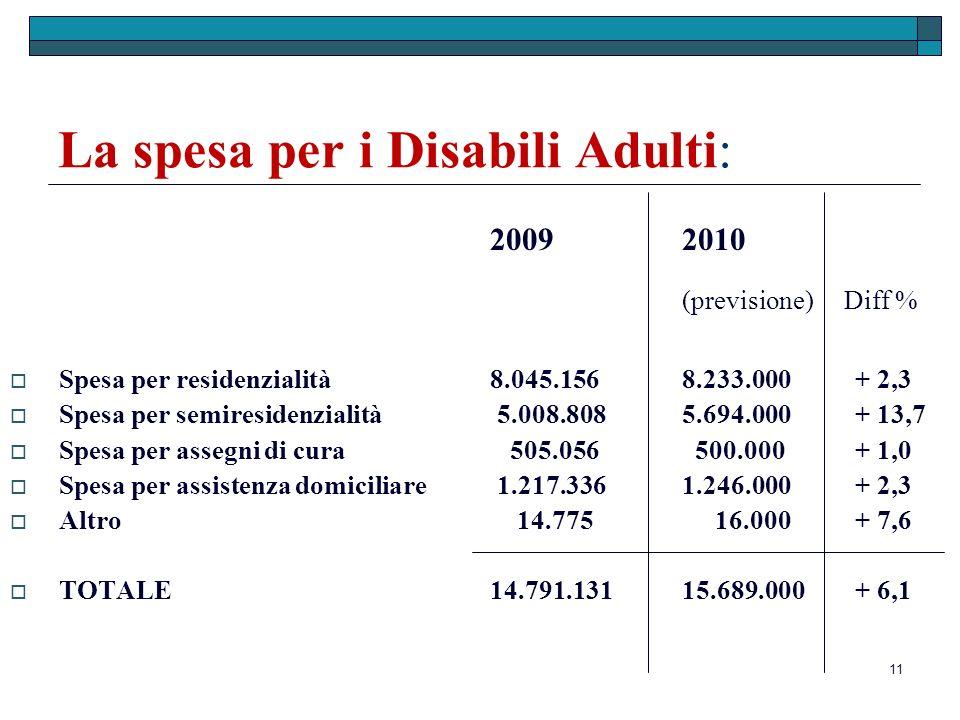 11 La spesa per i Disabili Adulti: 20092010 (previsione) Diff % Spesa per residenzialità 8.045.1568.233.000 + 2,3 Spesa per semiresidenzialità 5.008.8085.694.000 + 13,7 Spesa per assegni di cura 505.056 500.000 + 1,0 Spesa per assistenza domiciliare 1.217.3361.246.000 + 2,3 Altro 14.775 16.000 + 7,6 TOTALE 14.791.13115.689.000 + 6,1
