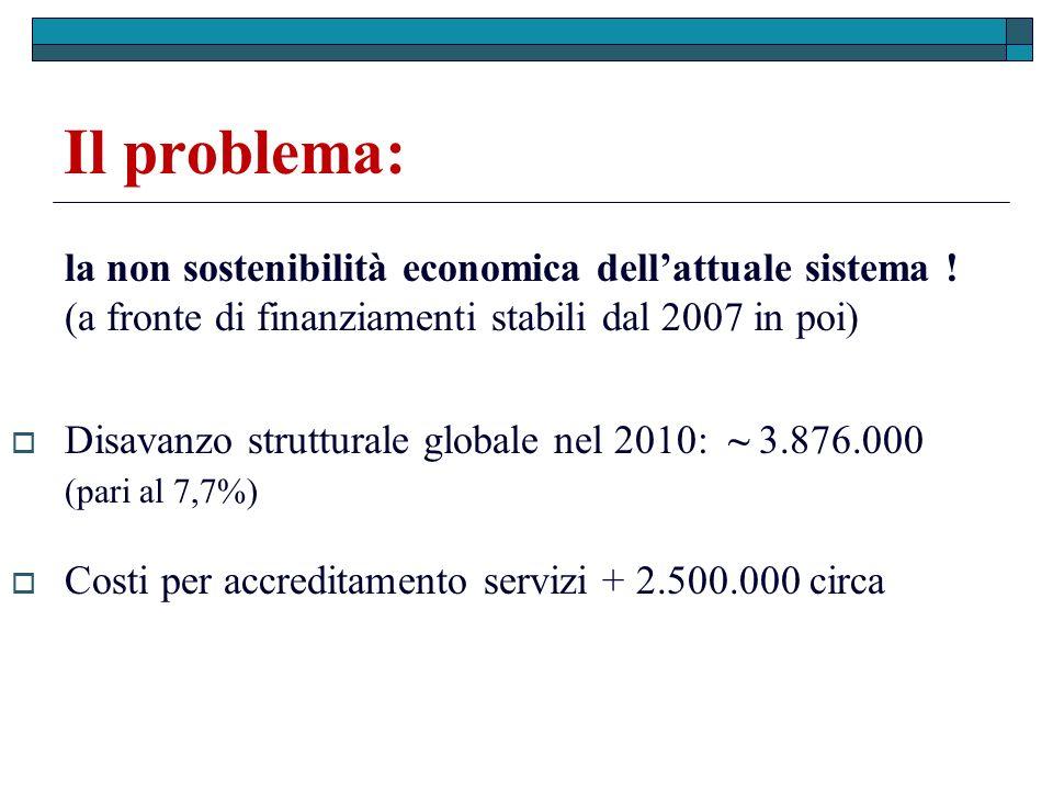 Il problema: la non sostenibilità economica dellattuale sistema ! (a fronte di finanziamenti stabili dal 2007 in poi) Disavanzo strutturale globale ne