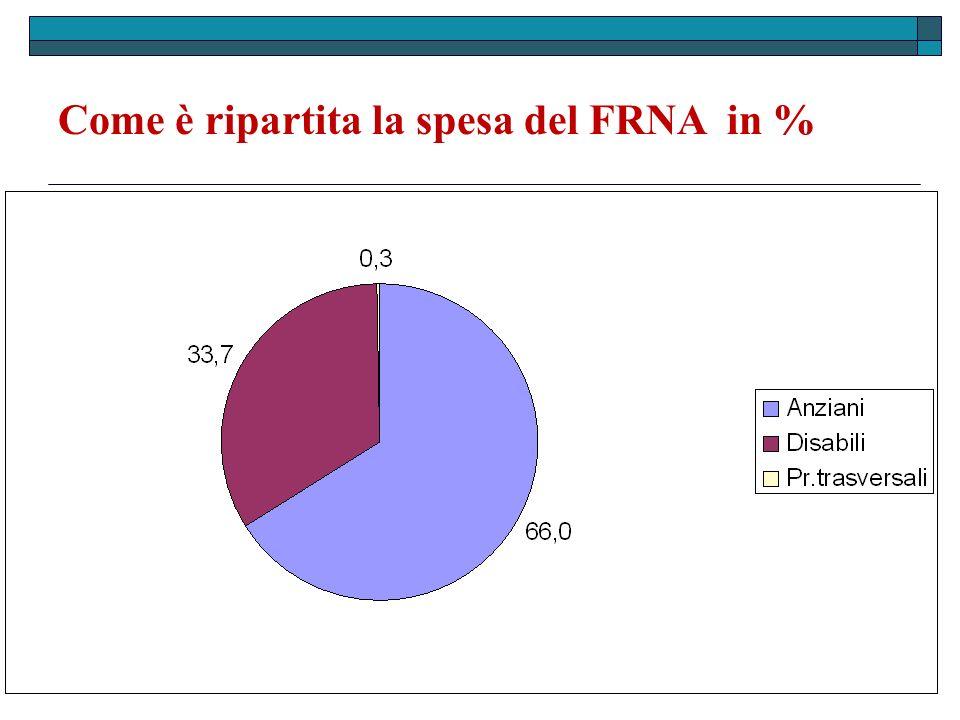 Come è ripartita la spesa del FRNA in %