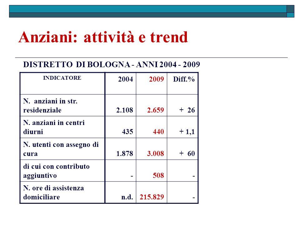 Disabili: attività e trend INDICATORE 20042009Diff.% N.