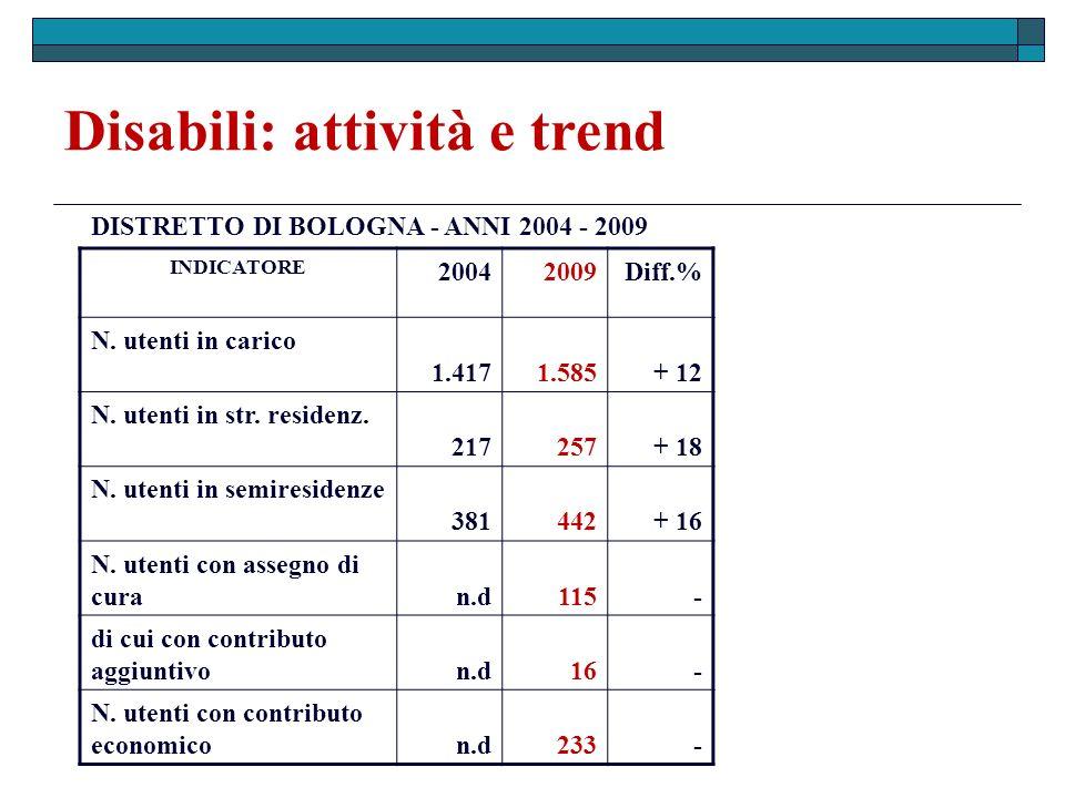 Disabili: attività e trend INDICATORE 20042009Diff.% N. utenti in carico 1.417 1.585 + 12 N. utenti in str. residenz. 217 257 + 18 N. utenti in semire