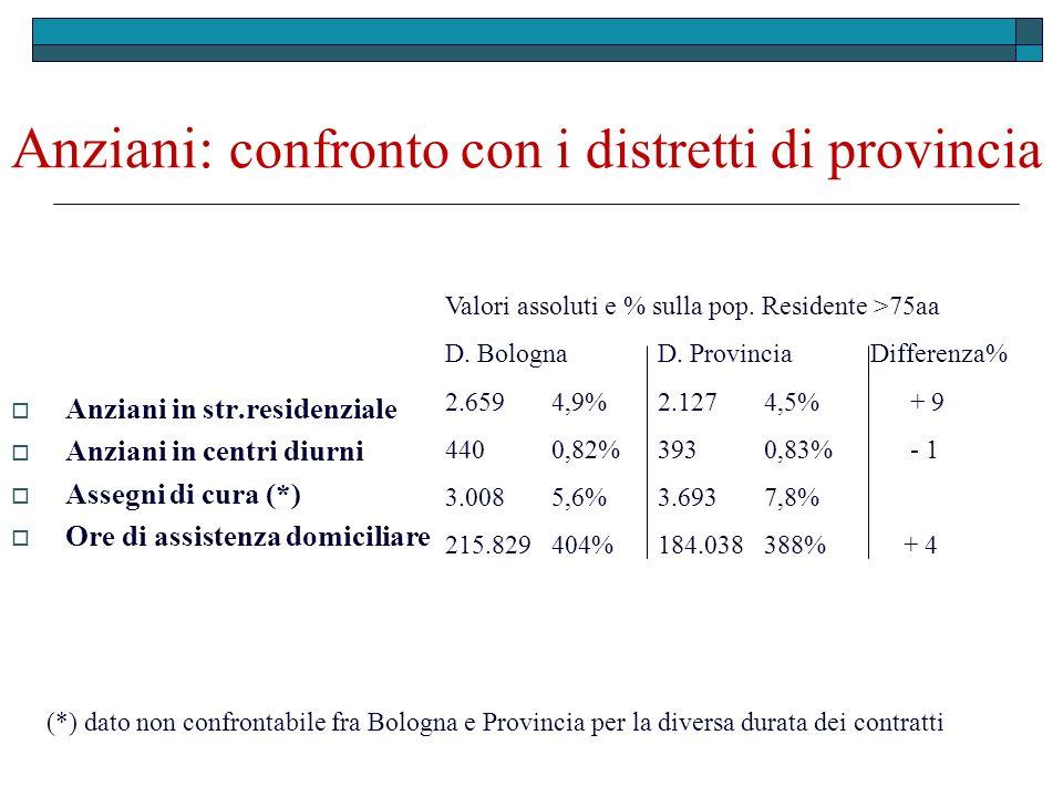 Anziani: confronto con i distretti di provincia Anziani in str.residenziale Anziani in centri diurni Assegni di cura (*) Ore di assistenza domiciliare