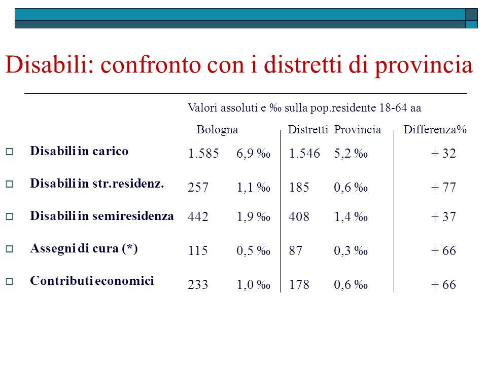 Disabili : confronto con i distretti di provincia Disabili in carico Disabili in str.residenz. Disabili in semiresidenza Assegni di cura (*) Contribut