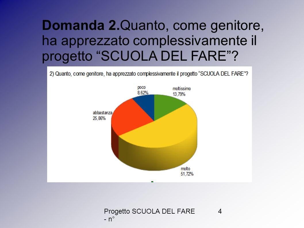 Progetto SCUOLA DEL FARE - n° 4 Domanda 2.Quanto, come genitore, ha apprezzato complessivamente il progetto SCUOLA DEL FARE?