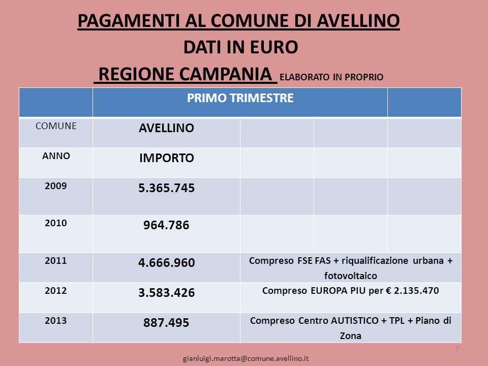 PAGAMENTI AL COMUNE DI AVELLINO DATI IN EURO REGIONE CAMPANIA ELABORATO IN PROPRIO 7 gianluigi.marotta@comune.avellino.it PRIMO TRIMESTRE COMUNE AVELLINO ANNO IMPORTO 2009 5.365.745 2010 964.786 2011 4.666.960 Compreso FSE FAS + riqualificazione urbana + fotovoltaico 2012 3.583.426 Compreso EUROPA PIU per 2.135.470 2013 887.495 Compreso Centro AUTISTICO + TPL + Piano di Zona