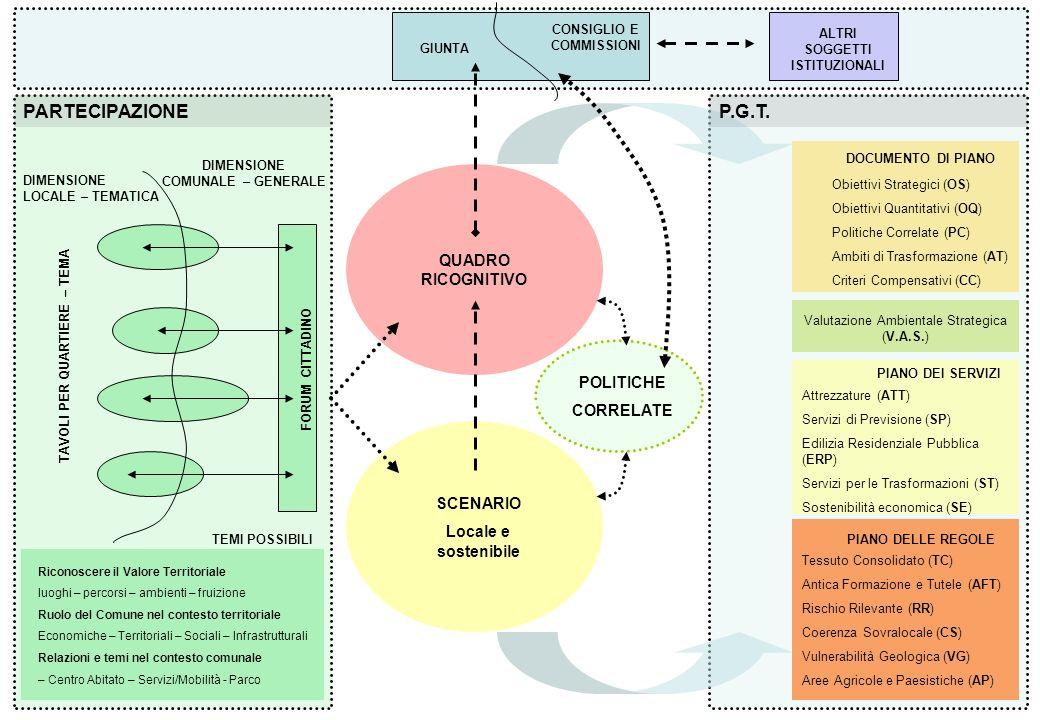 Obiettivi Strategici (OS) Obiettivi Quantitativi (OQ) Politiche Correlate (PC) Ambiti di Trasformazione (AT) Criteri Compensativi (CC) Valutazione Amb