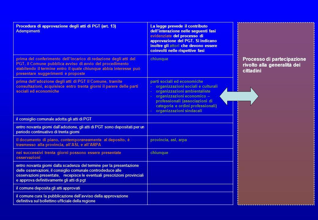 Procedura di approvazione degli atti di PGT (art. 13) Adempimenti La legge prevede il contributo dellinterazione nelle seguenti fasi evidenziate del p