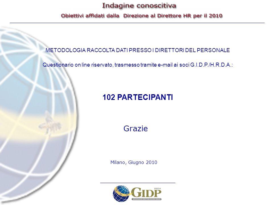 METODOLOGIA RACCOLTA DATI PRESSO I DIRETTORI DEL PERSONALE Questionario on line riservato, trasmesso tramite e-mail ai soci G.I.D.P./H.R.D.A.: 102 PARTECIPANTI Grazie Milano, Giugno 2010