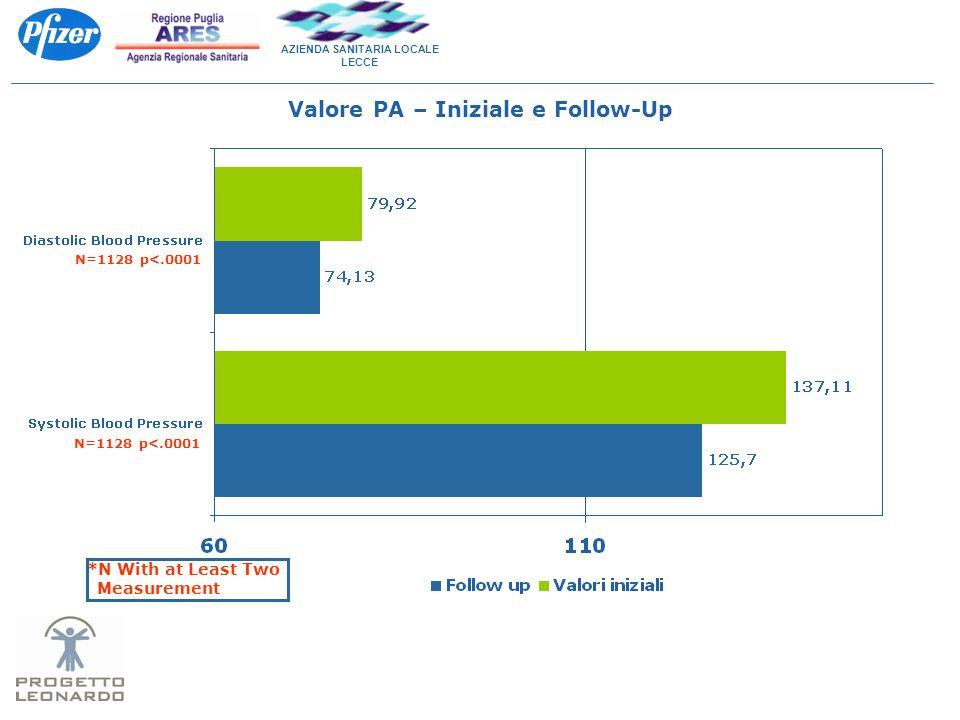 AZIENDA SANITARIA LOCALE LECCE Valore PA – Iniziale e Follow-Up N=1128 p<.0001 *N With at Least Two Measurement