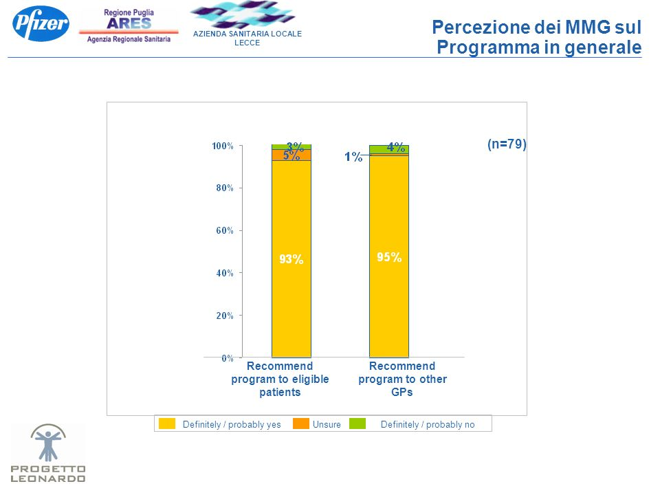 AZIENDA SANITARIA LOCALE LECCE Percezione dei MMG sul Programma in generale Recommend program to eligible patients Recommend program to other GPs (n=7