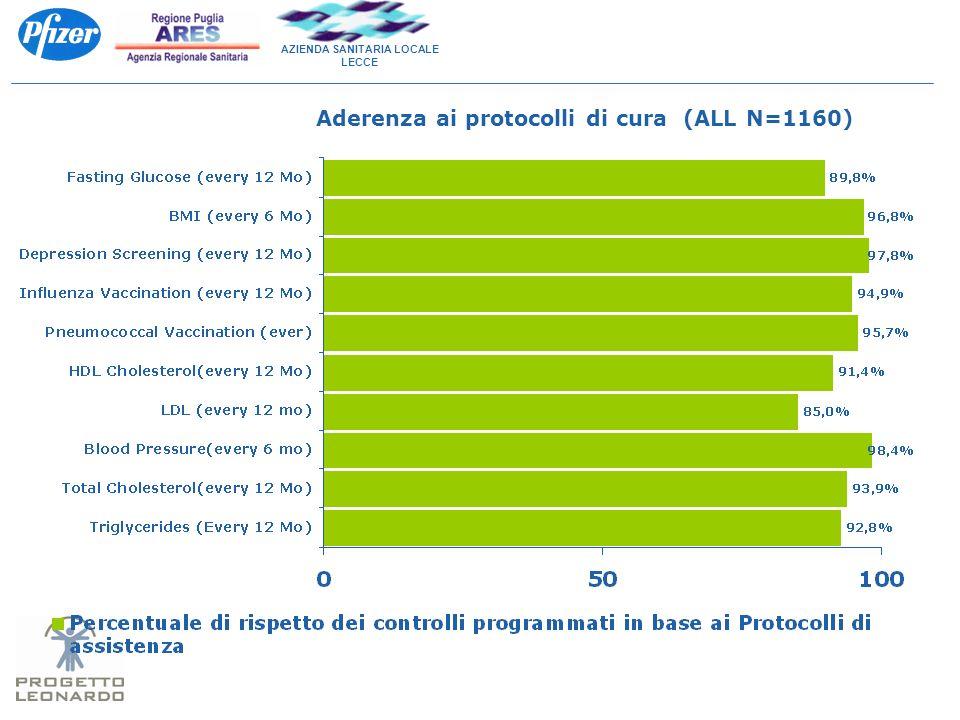 AZIENDA SANITARIA LOCALE LECCE Aderenza ai protocolli di cura (ALL N=1160)