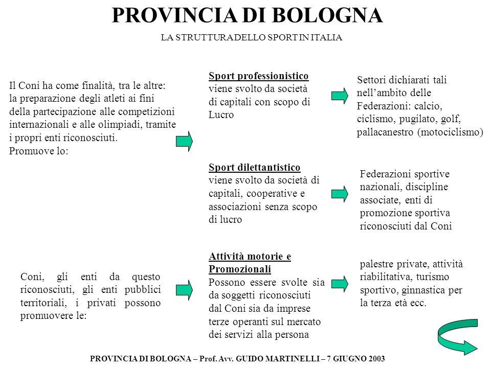 PROVINCIA DI BOLOGNA PROVINCIA DI BOLOGNA – Prof. Avv. GUIDO MARTINELLI – 7 GIUGNO 2003 Il Coni ha come finalità, tra le altre: la preparazione degli