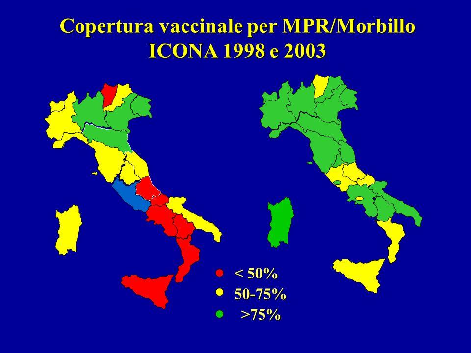 < 50% 50-75%>75% Copertura vaccinale per MPR/Morbillo ICONA 1998 e 2003 2003