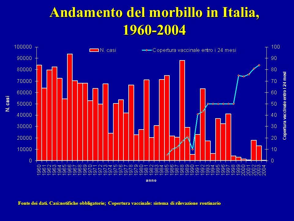 Andamento del morbillo in Italia, 1960-2004 Fonte dei dati. Casi:notifiche obbligatorie; Copertura vaccinale: sistema di rilevazione routinario