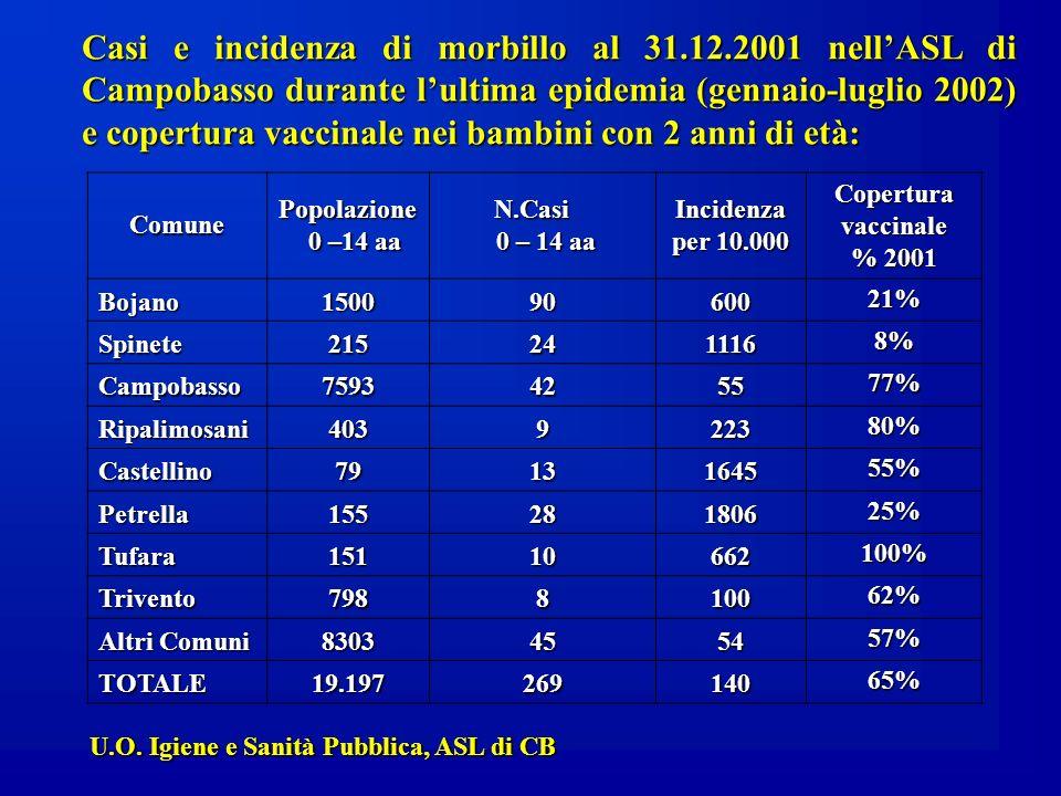 Comune Popolazione 0 –14 aa N.Casi 0 – 14 aa Incidenza per 10.000 Copertura vaccinale % 2001 Bojano150090600 21% Spinete215241116 8% Campobasso7593425