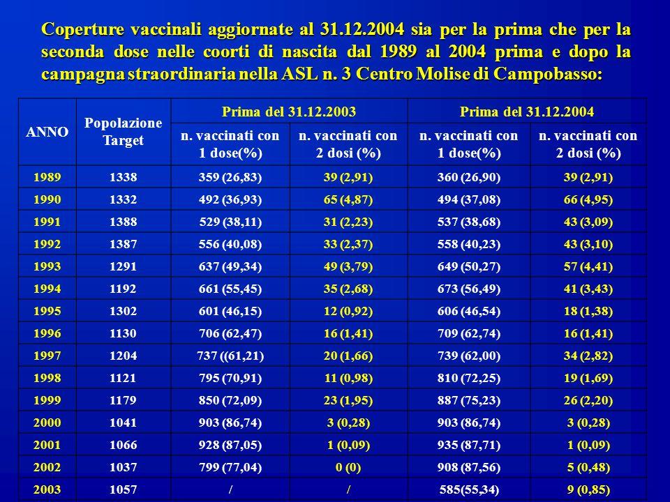 Coperture vaccinali aggiornate al 31.12.2004 sia per la prima che per la seconda dose nelle coorti di nascita dal 1989 al 2004 prima e dopo la campagn