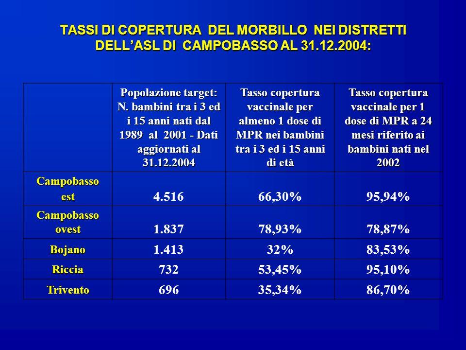 TASSI DI COPERTURA DEL MORBILLO NEI DISTRETTI DELLASL DI CAMPOBASSO AL 31.12.2004: Popolazione target: N. bambini tra i 3 ed i 15 anni nati dal 1989 a