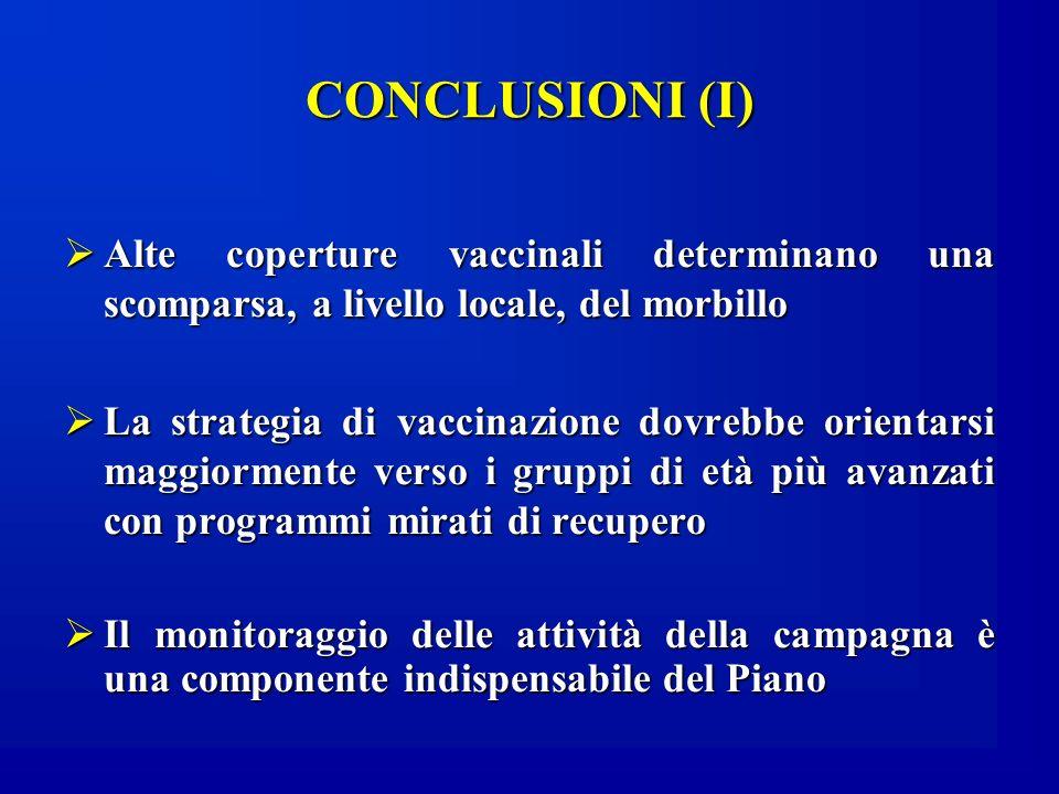 CONCLUSIONI (I) Alte coperture vaccinali determinano una scomparsa, a livello locale, del morbillo Alte coperture vaccinali determinano una scomparsa,