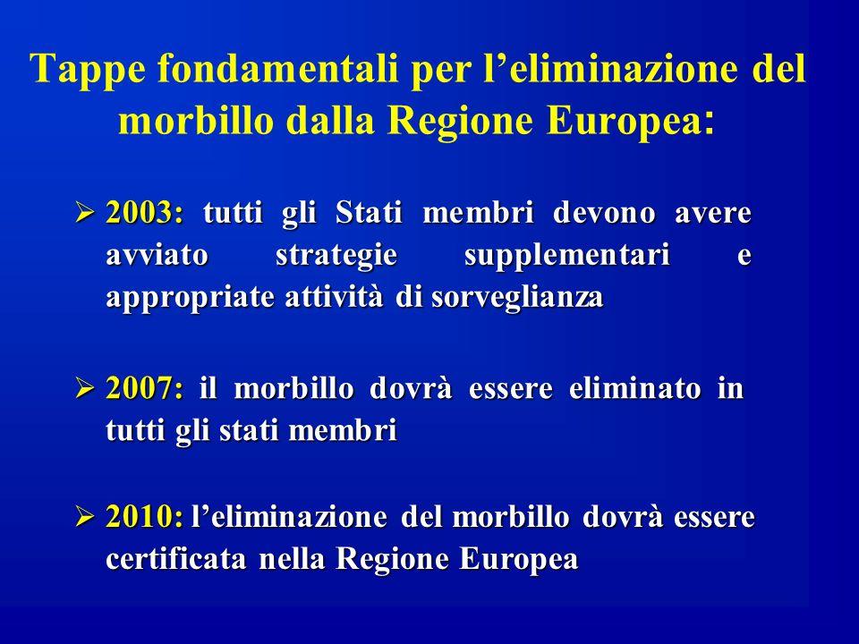 Tappe fondamentali per leliminazione del morbillo dalla Regione Europea : 2003: tutti gli Stati membri devono avere avviato strategie supplementari e