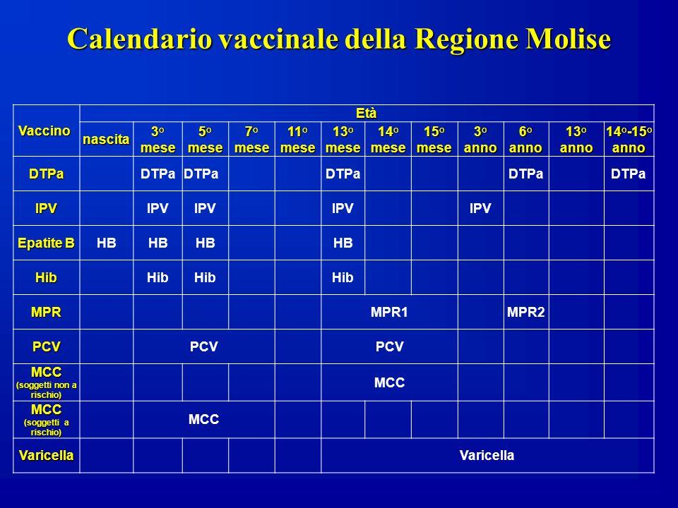 Vaccino Vaccino Età nascita 3° mese 5° mese 7° mese 11°mese 13° mese 14° mese 15° mese 3° anno 6° anno 13° anno 14°-15° anno DTPaDTPa IPVIPV Epatite B