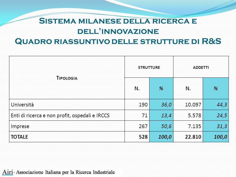 Sistema milanese della ricerca e dellinnovazione Quadro riassuntivo delle strutture di R&S T IPOLOGIA STRUTTUREADDETTI N.% % Università19036,010.09744,3 Enti di ricerca e non profit, ospedali e IRCCS7113,45.57824,5 Imprese26750,67.13531,3 TOTALE528100,022.810100,0