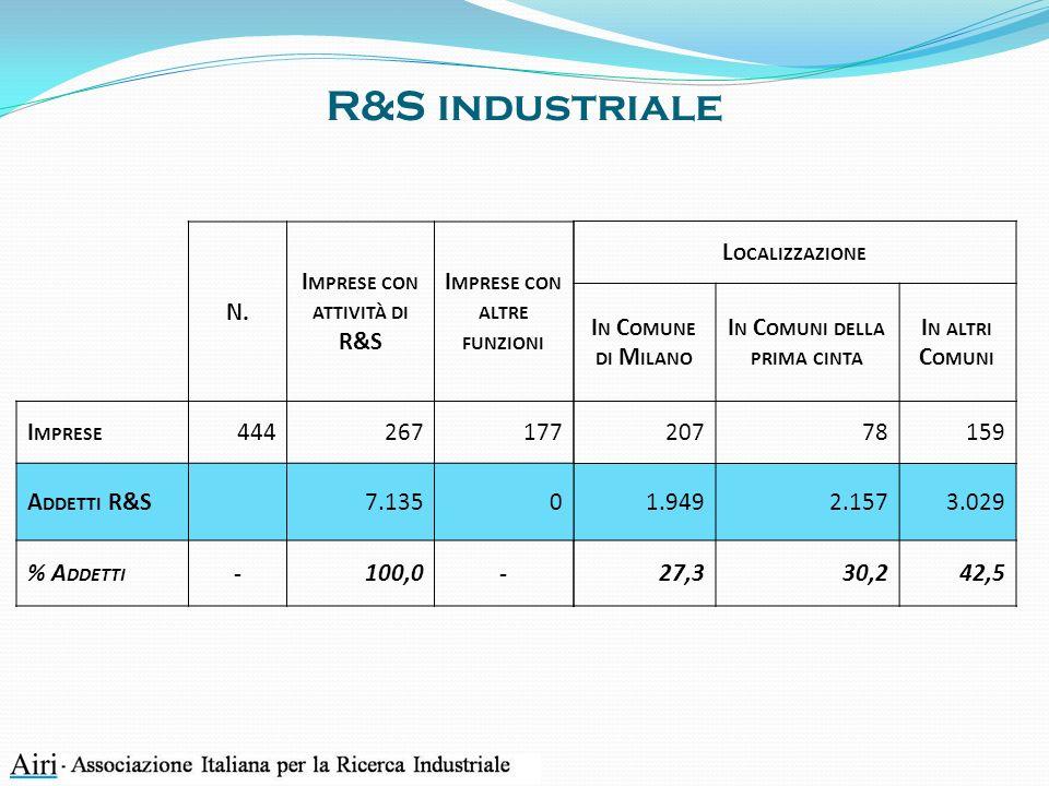 R&S industriale L OCALIZZAZIONE I N C OMUNE DI M ILANO I N C OMUNI DELLA PRIMA CINTA I N ALTRI C OMUNI 20778159 1.9492.1573.029 27,330,242,5 N.