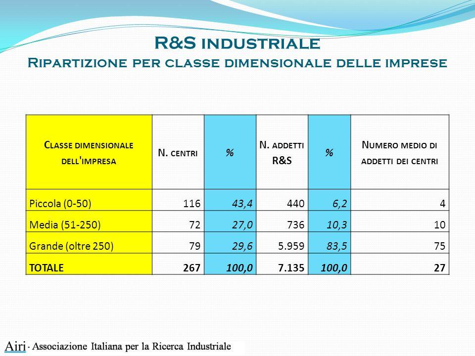 R&S industriale Ripartizione per classe dimensionale delle imprese C LASSE DIMENSIONALE DELL IMPRESA N.